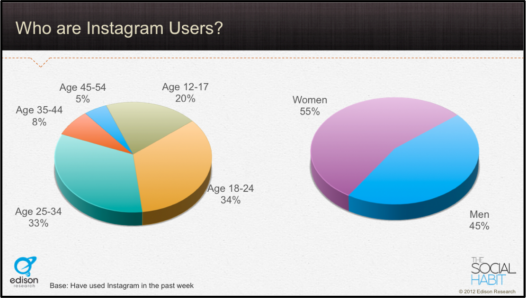 how to create a good instagram ad
